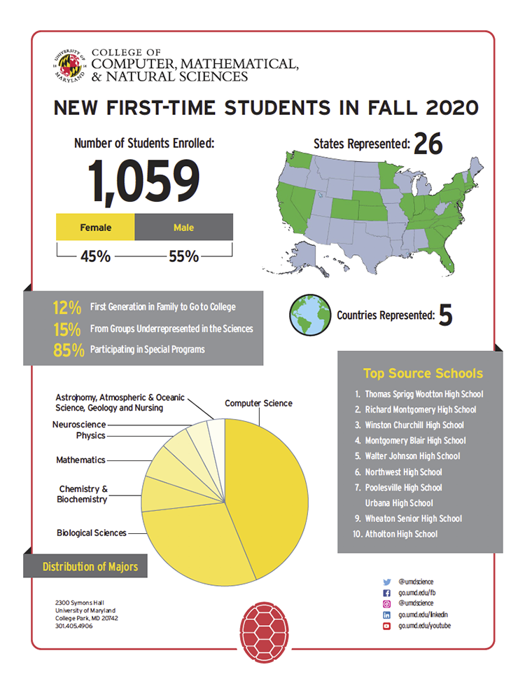 New First-Time Student Stats, Fall 2020 (click to download PDF)