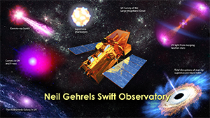 NASA's Swift spacecraft, now renamed the Neil Gehrels Swift Observatory after the mission's late principal investigator, has become the go-to facility for rapid-response, multiwavelength follow-up of time-variable sources. This illustration highlights the diversity of Swift's work, which ranges from comets in our solar system to observations of variable sources in our galaxy and beyond. Image credit: NASA's Goddard Space Flight Center (Click image to download hi-res version.)